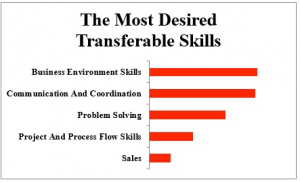 Most Desireable Transfereable Skills