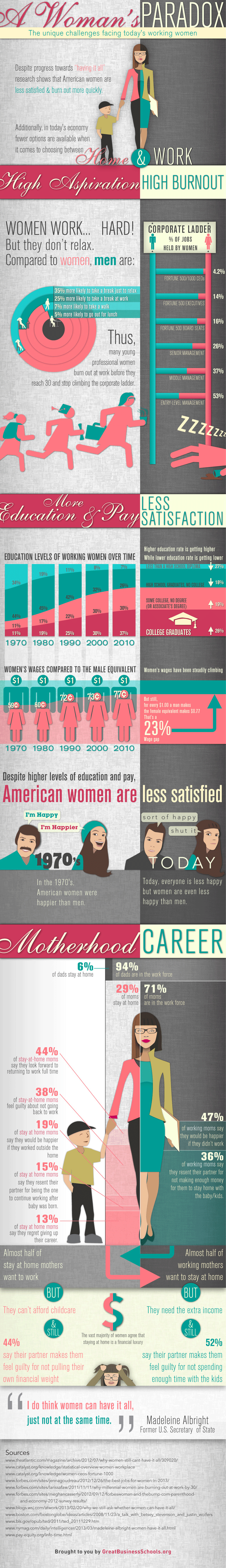 The Unique Challgenge Facing Working Women